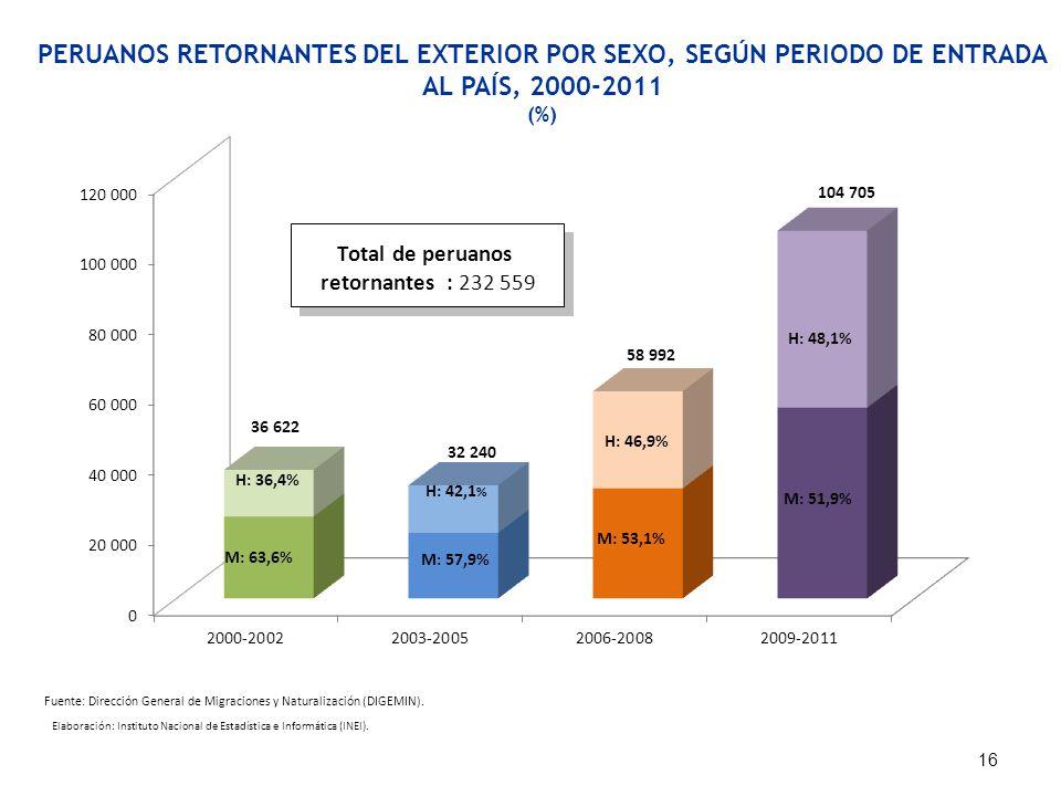 PERUANOS RETORNANTES DEL EXTERIOR POR SEXO, SEGÚN PERIODO DE ENTRADA AL PAÍS, 2000-2011