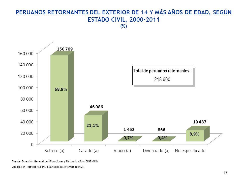 PERUANOS RETORNANTES DEL EXTERIOR DE 14 Y MÁS AÑOS DE EDAD, SEGÚN ESTADO CIVIL, 2000-2011