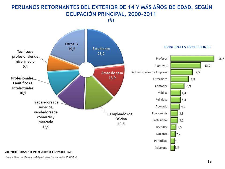 PERUANOS RETORNANTES DEL EXTERIOR DE 14 Y MÁS AÑOS DE EDAD, SEGÚN OCUPACIÓN PRINCIPAL, 2000-2011