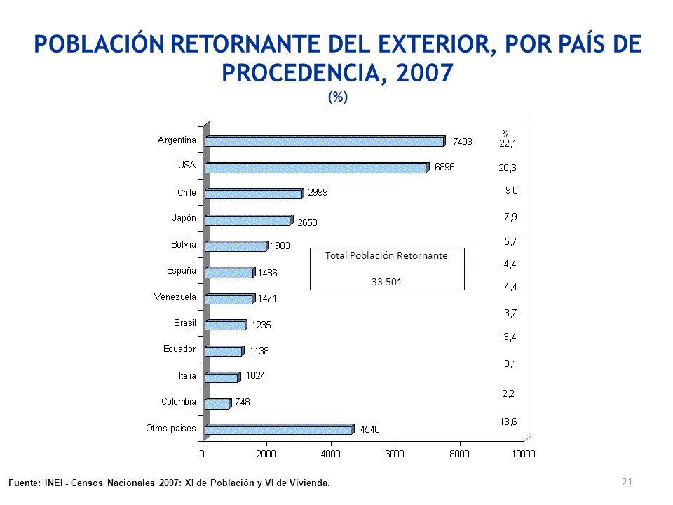 POBLACIÓN RETORNANTE DEL EXTERIOR, POR PAÍS DE PROCEDENCIA, 2007 (%)