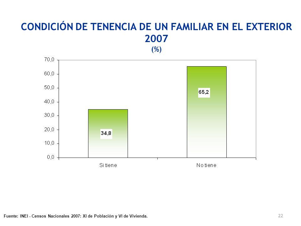 CONDICIÓN DE TENENCIA DE UN FAMILIAR EN EL EXTERIOR 2007 (%)