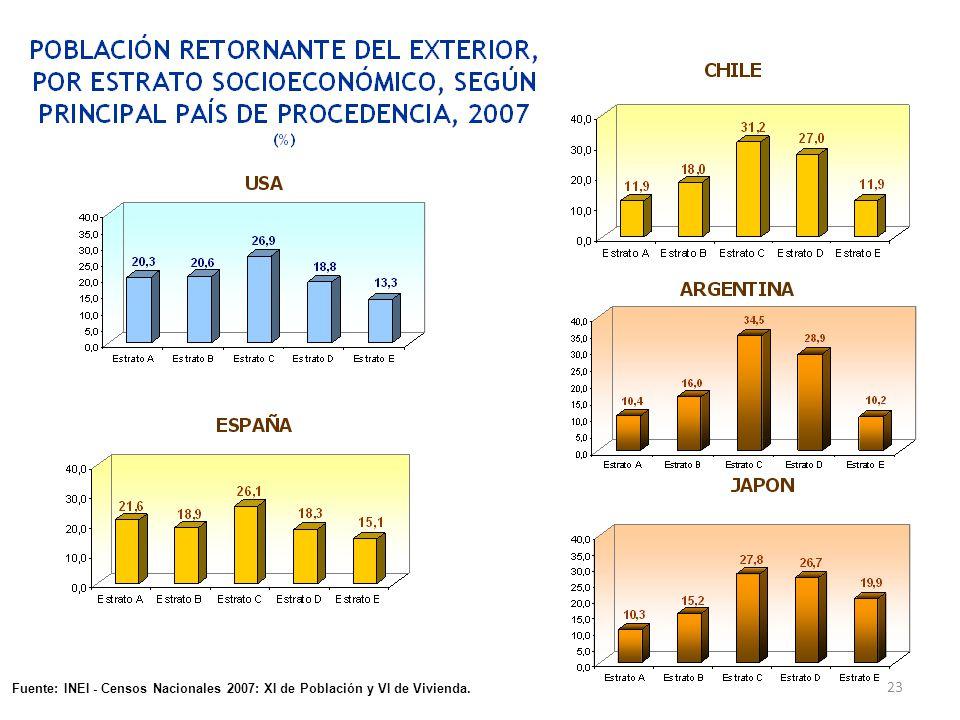 En el presente gráfico, podemos señalar que en general el peruano que retorna no lo hace por que acumuló grandes riquezas en el exterior, sino se ve impulsado por razones distintas, como pueden ser: motivos familiares, el deseo de poner una empresa con el dinero ahorrado, o tal vez por dificultades económicas, o expulsados de los países receptores de migrantes.