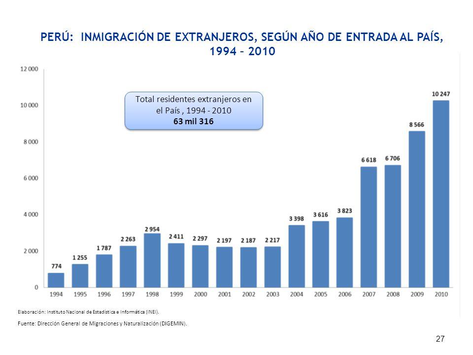 Total residentes extranjeros en el País , 1994 - 2010