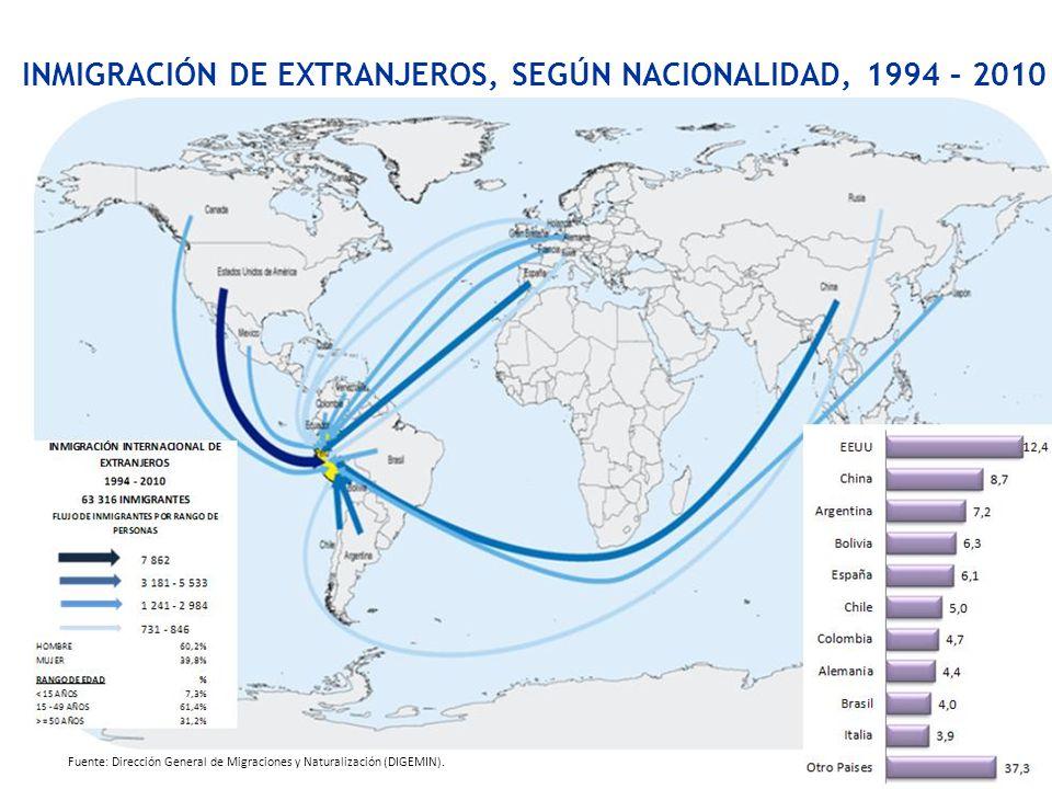 INMIGRACIÓN DE EXTRANJEROS, SEGÚN NACIONALIDAD, 1994 – 2010