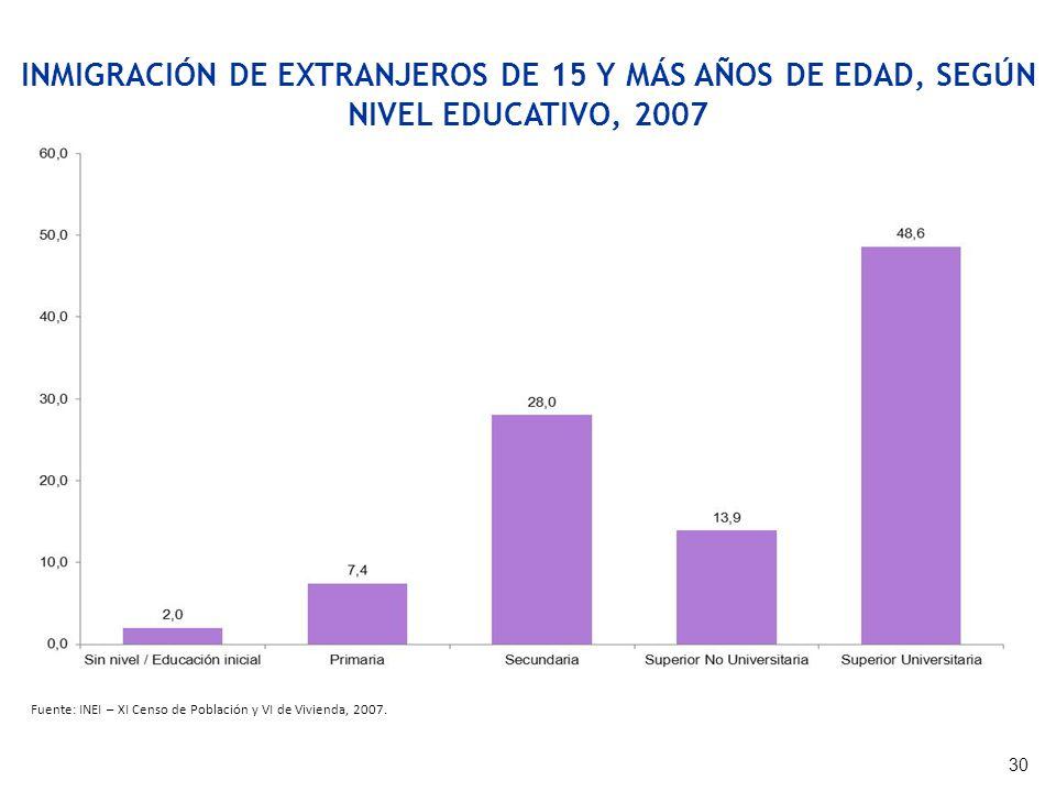 INMIGRACIÓN DE EXTRANJEROS DE 15 Y MÁS AÑOS DE EDAD, SEGÚN NIVEL EDUCATIVO, 2007