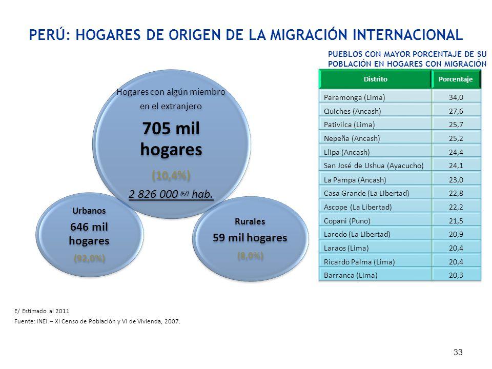 705 mil hogares PERÚ: HOGARES DE ORIGEN DE LA MIGRACIÓN INTERNACIONAL