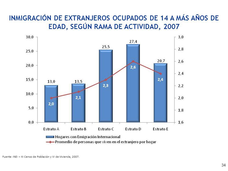 INMIGRACIÓN DE EXTRANJEROS OCUPADOS DE 14 A MÁS AÑOS DE EDAD, SEGÚN RAMA DE ACTIVIDAD, 2007