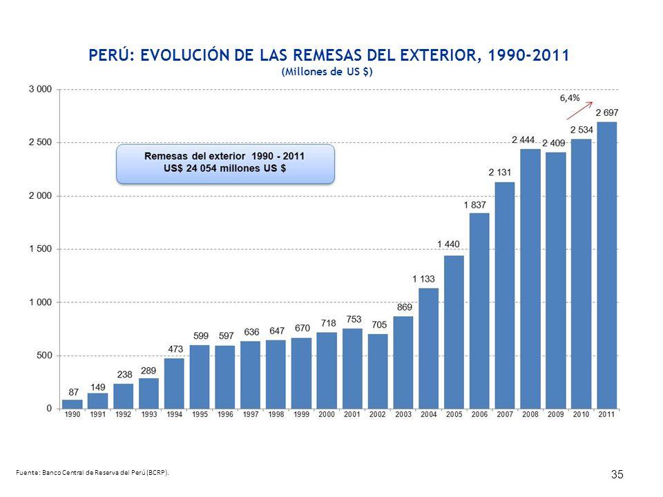 PERÚ: EVOLUCIÓN DE LAS REMESAS DEL EXTERIOR, 1990-2011
