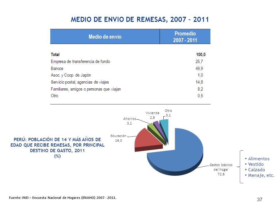 MEDIO DE ENVIO DE REMESAS, 2007 – 2011