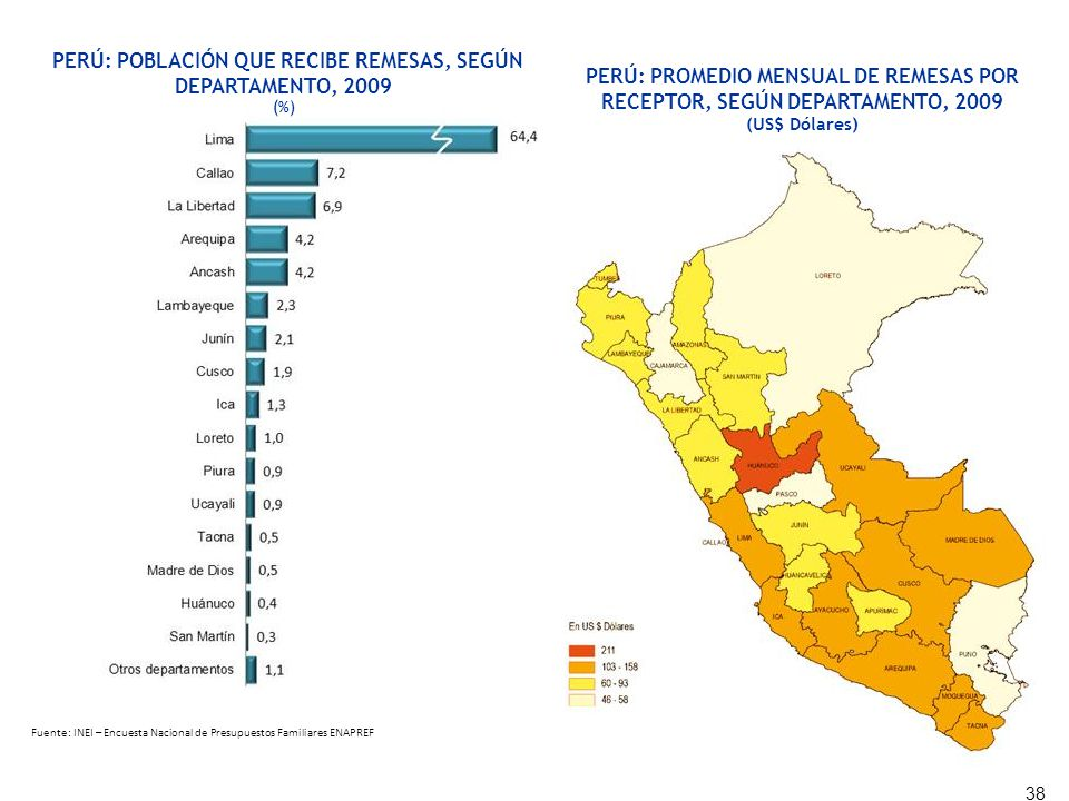 PERÚ: POBLACIÓN QUE RECIBE REMESAS, SEGÚN DEPARTAMENTO, 2009