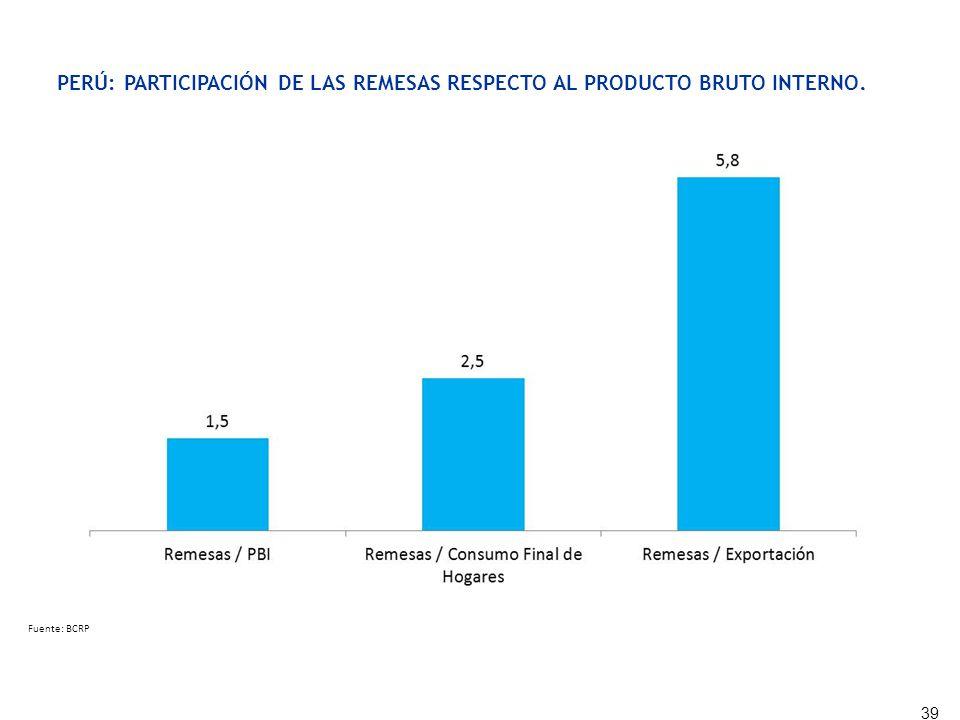 PERÚ: PARTICIPACIÓN DE LAS REMESAS RESPECTO AL PRODUCTO BRUTO INTERNO, CONSUMO FINAL DE LOS HOGARES Y EXPORTACIONES, 2011