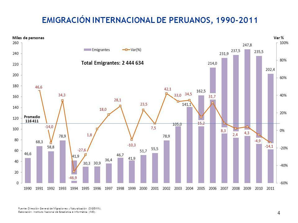 EMIGRACIÓN INTERNACIONAL DE PERUANOS, 1990-2011