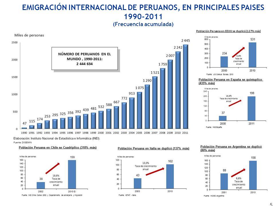EMIGRACIÓN INTERNACIONAL DE PERUANOS, EN PRINCIPALES PAISES 1990-2011