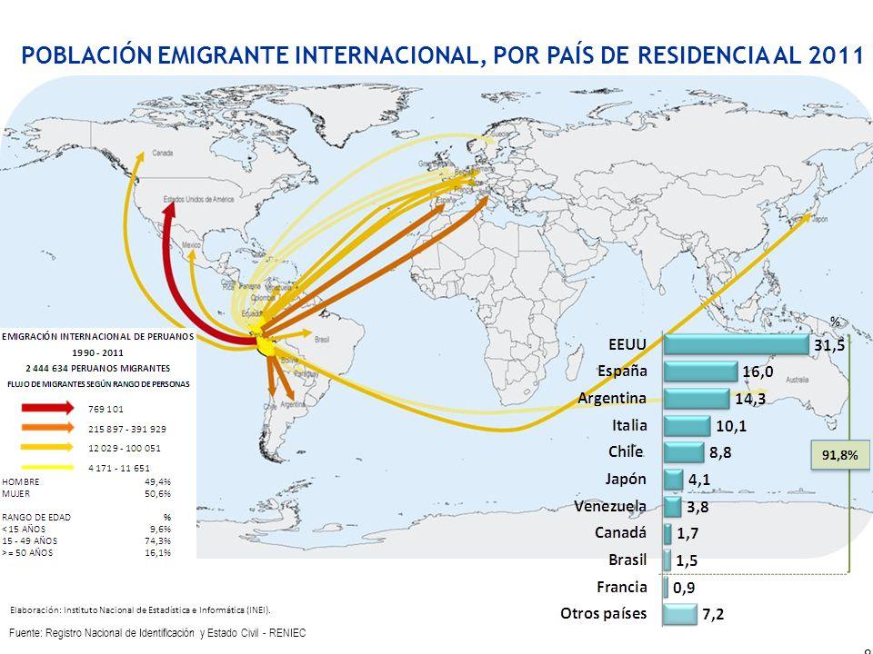POBLACIÓN EMIGRANTE INTERNACIONAL, POR PAÍS DE RESIDENCIA AL 2011