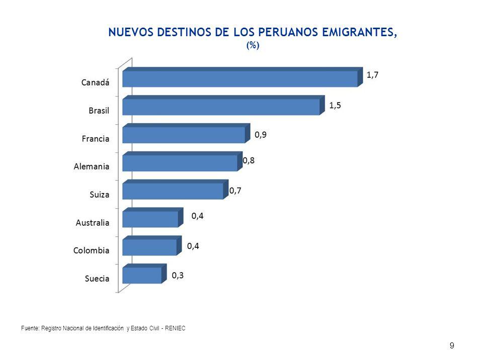 NUEVOS DESTINOS DE LOS PERUANOS EMIGRANTES,