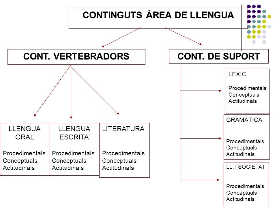 CONTINGUTS ÀREA DE LLENGUA