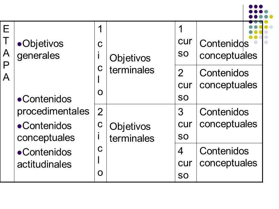 ETAPA Objetivos generales. Contenidos procedimentales. Contenidos conceptuales. Contenidos actitudinales.
