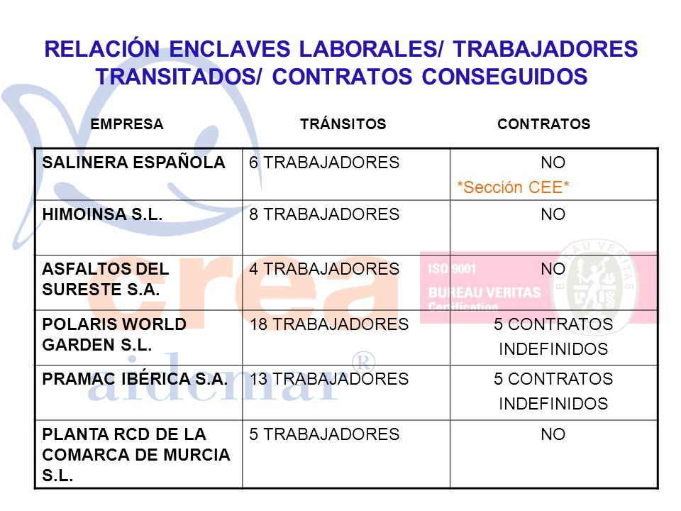 RELACIÓN ENCLAVES LABORALES/ TRABAJADORES TRANSITADOS/ CONTRATOS CONSEGUIDOS