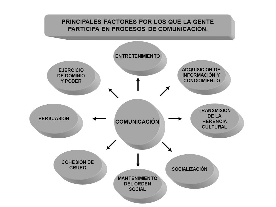 PRINCIPALES FACTORES POR LOS QUE LA GENTE PARTICIPA EN PROCESOS DE COMUNICACIÓN.