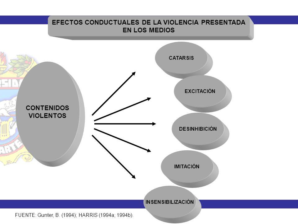EFECTOS CONDUCTUALES DE LA VIOLENCIA PRESENTADA EN LOS MEDIOS
