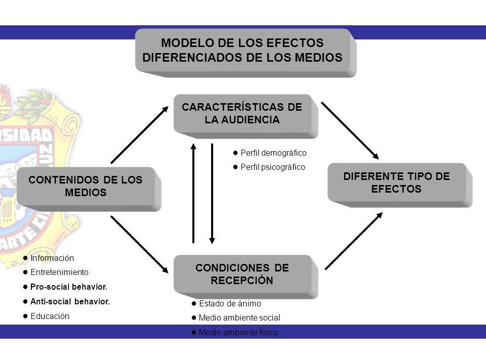 MODELO DE LOS EFECTOS DIFERENCIADOS DE LOS MEDIOS