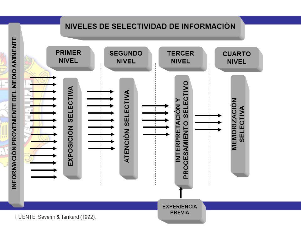 NIVELES DE SELECTIVIDAD DE INFORMACIÓN