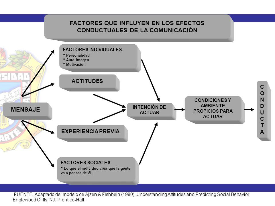FACTORES QUE INFLUYEN EN LOS EFECTOS CONDUCTUALES DE LA COMUNICACIÓN