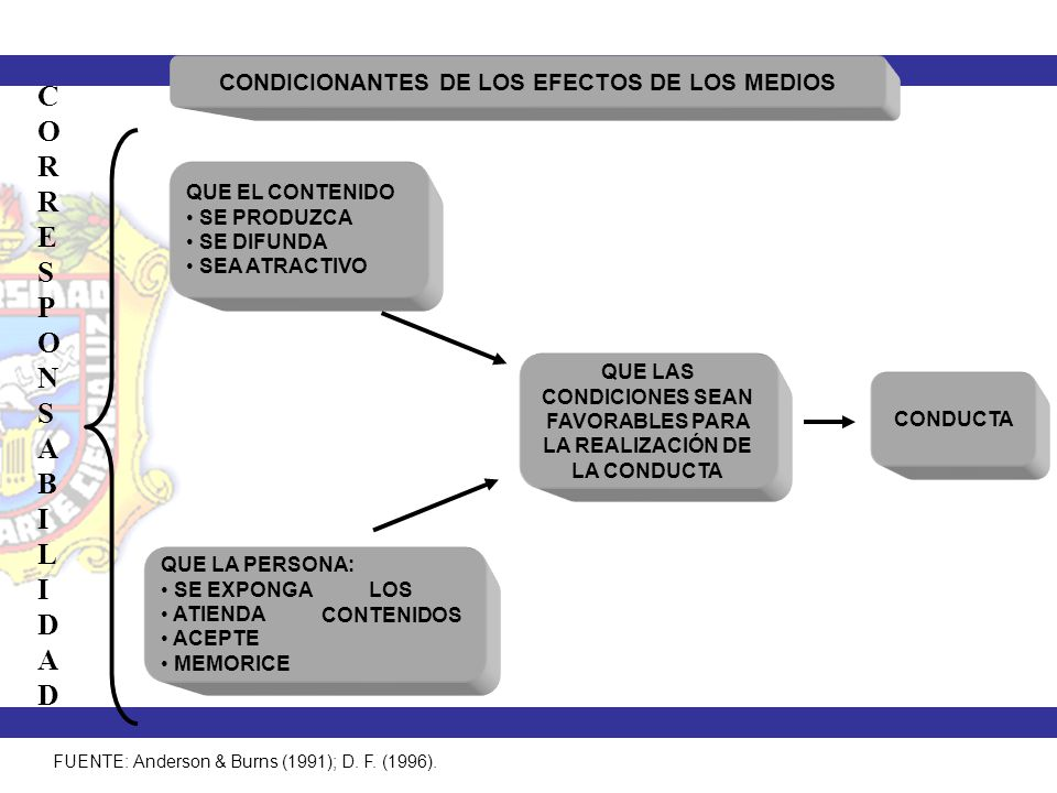 C O R E S P N A B I L D CONDICIONANTES DE LOS EFECTOS DE LOS MEDIOS