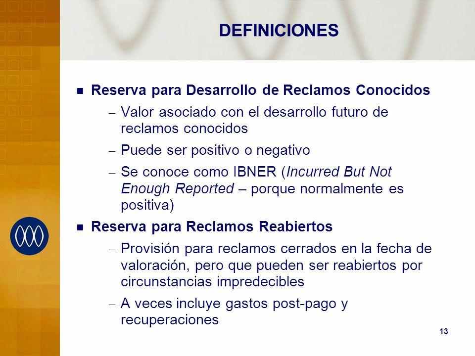 DEFINICIONES Reserva para Desarrollo de Reclamos Conocidos