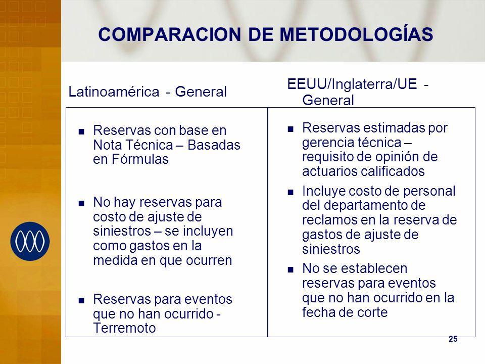 COMPARACION DE METODOLOGÍAS