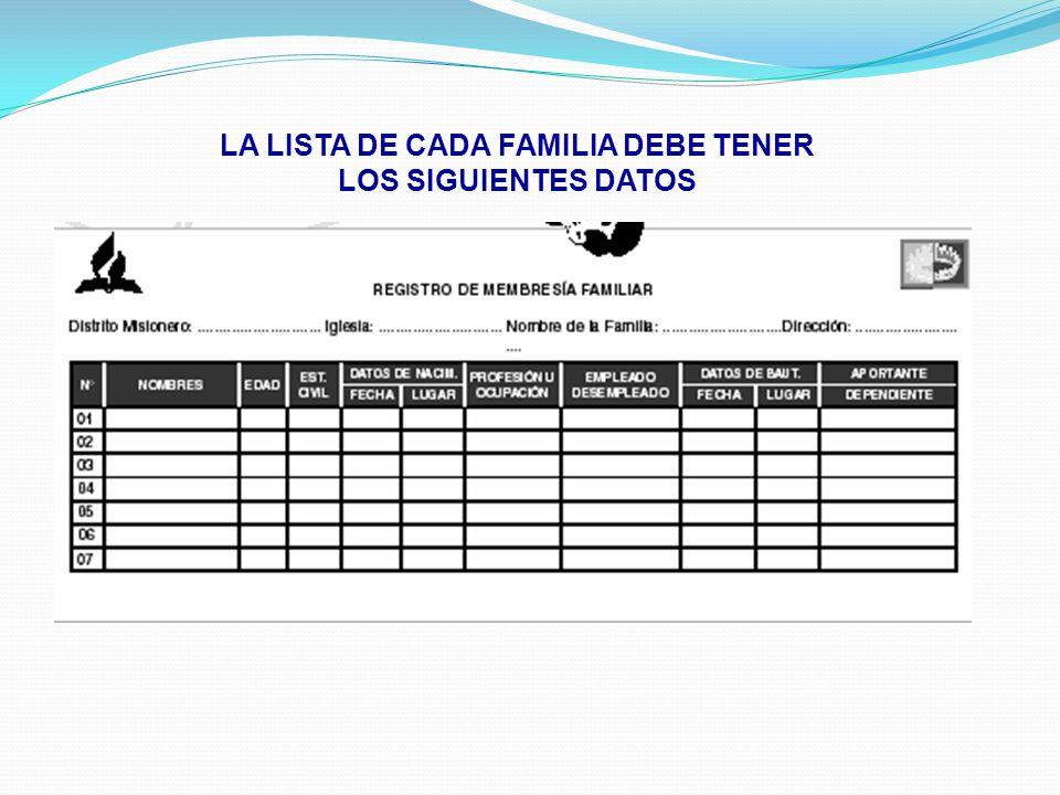 LA LISTA DE CADA FAMILIA DEBE TENER