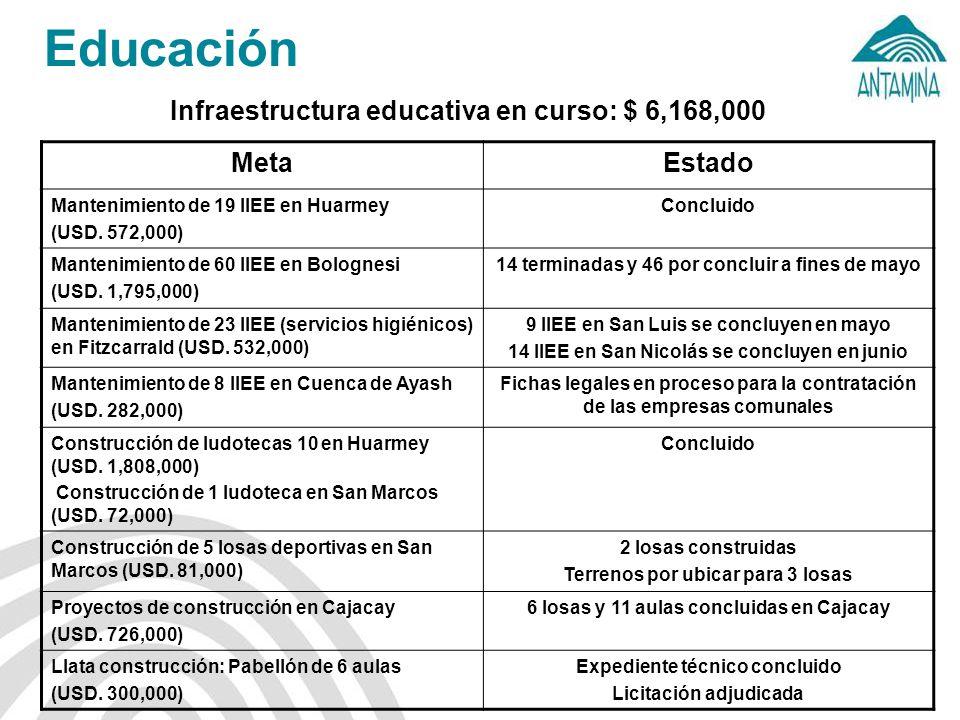Educación Infraestructura educativa en curso: $ 6,168,000 Meta Estado