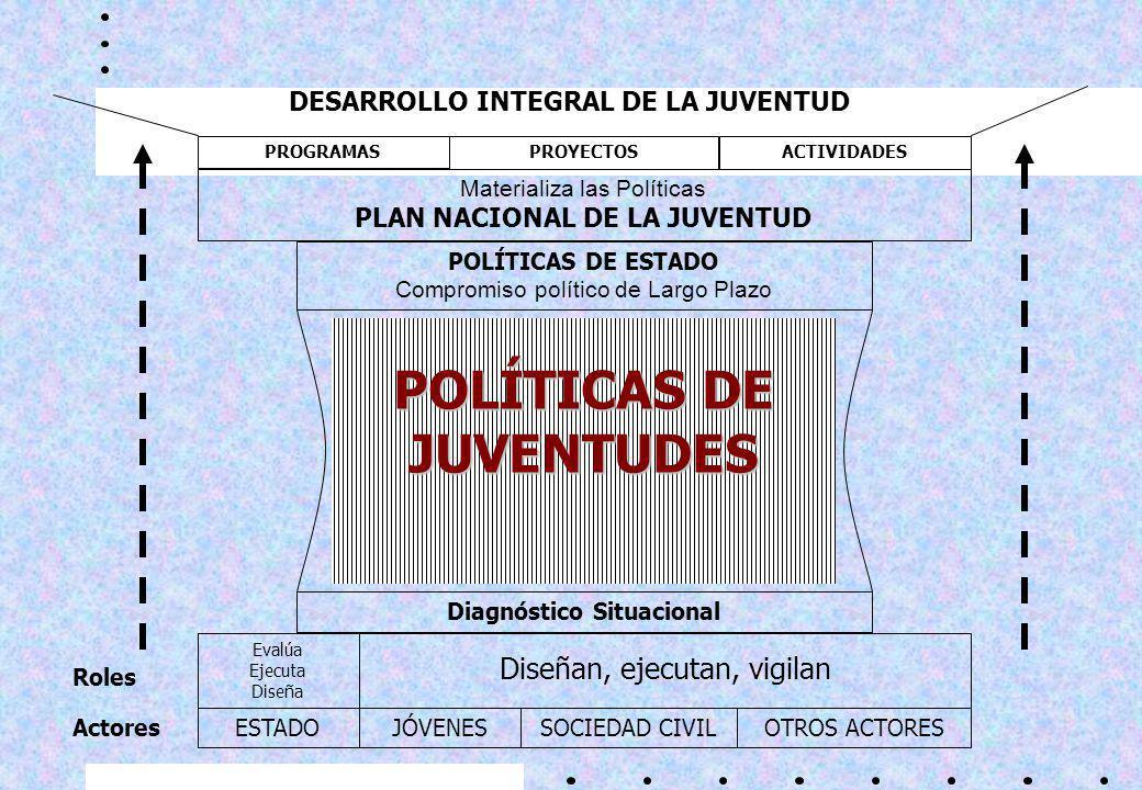 POLÍTICAS DE JUVENTUDES