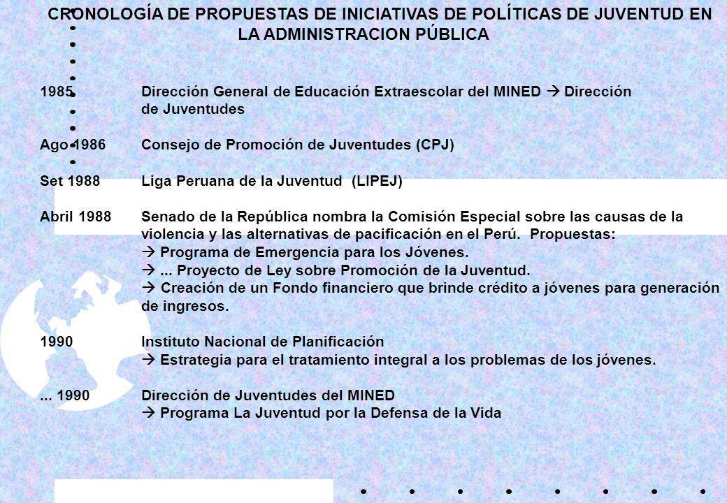 CRONOLOGÍA DE PROPUESTAS DE INICIATIVAS DE POLÍTICAS DE JUVENTUD EN LA ADMINISTRACION PÚBLICA
