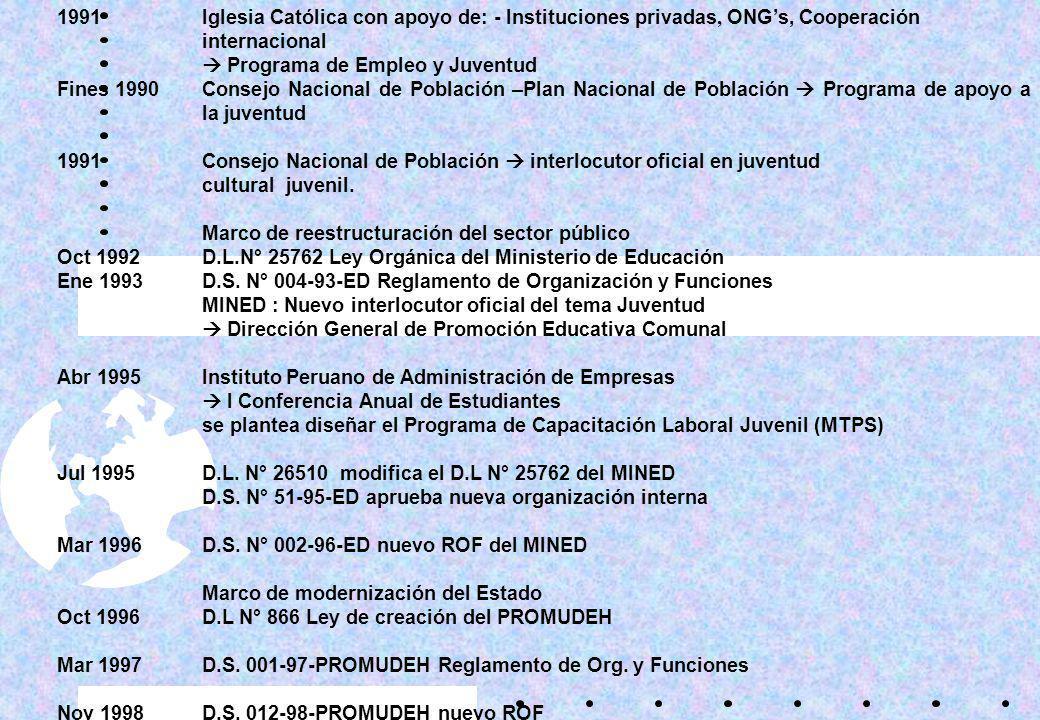 1991 Iglesia Católica con apoyo de: - Instituciones privadas, ONG's, Cooperación internacional