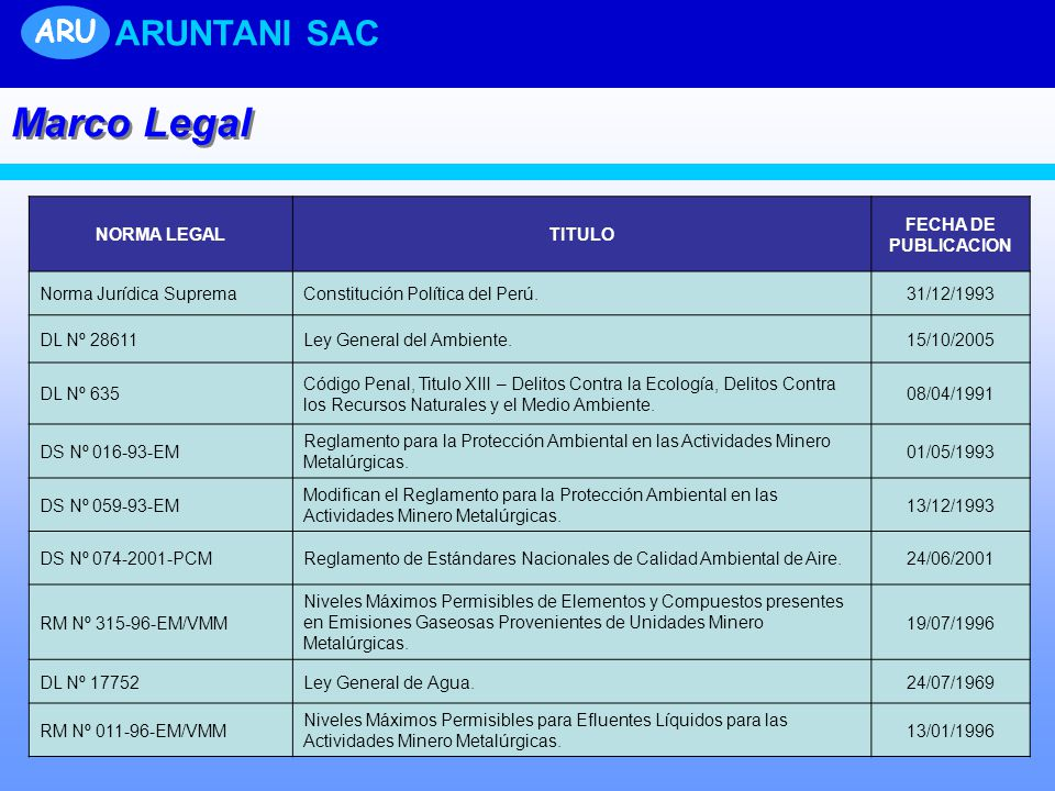 Marco Legal ARUNTANI SAC ARU NORMA LEGAL TITULO FECHA DE PUBLICACION