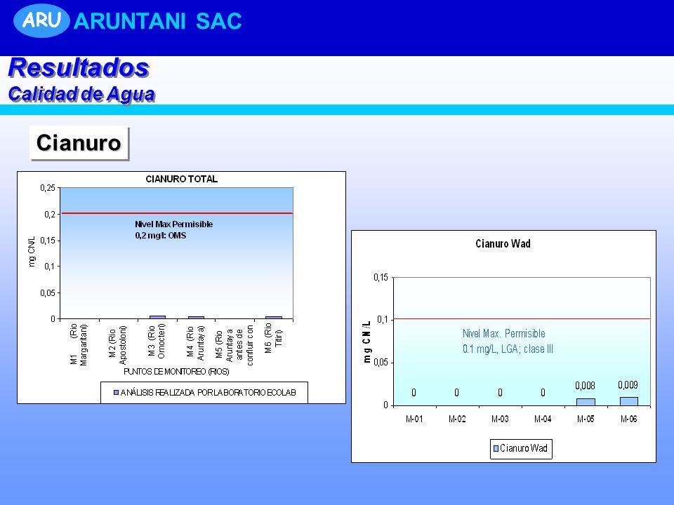 ARU ARUNTANI SAC UNIDAD TUCARI Resultados Calidad de Agua Cianuro