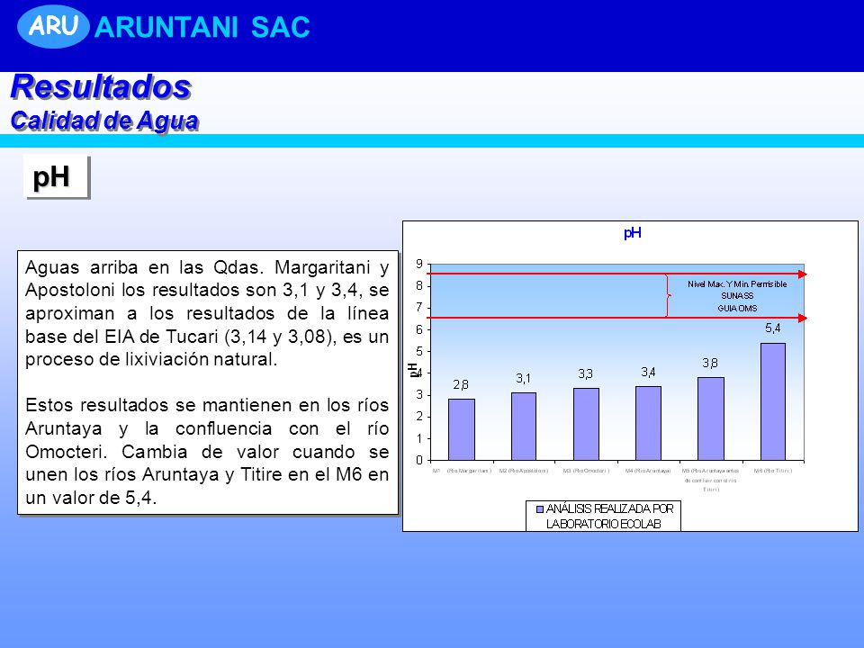 Resultados ARUNTANI SAC pH ARU Calidad de Agua