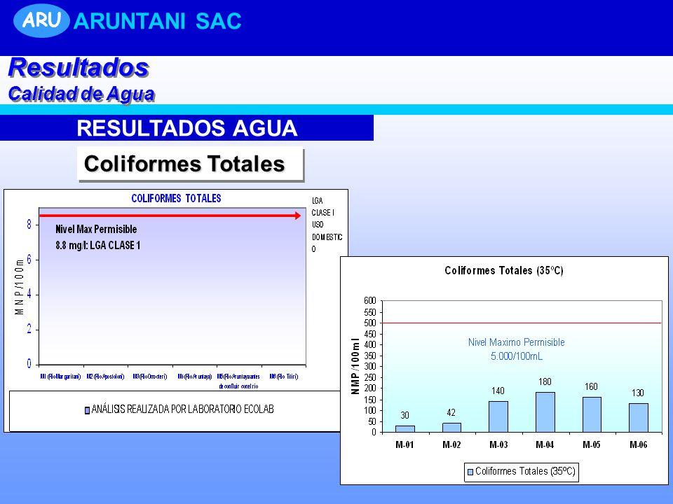 Resultados ARUNTANI SAC RESULTADOS AGUA Coliformes Totales ARU