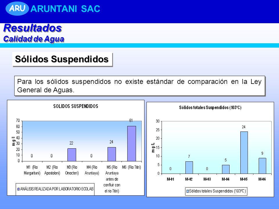 Resultados ARUNTANI SAC Sólidos Suspendidos ARU Calidad de Agua