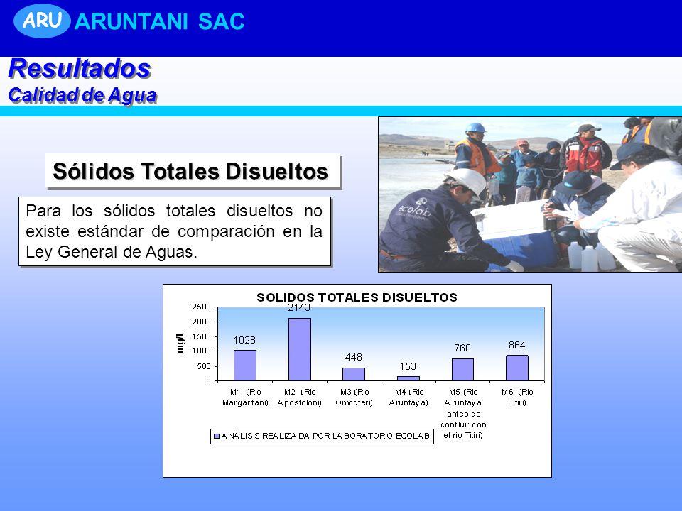 Resultados ARUNTANI SAC Sólidos Totales Disueltos ARU Calidad de Agua