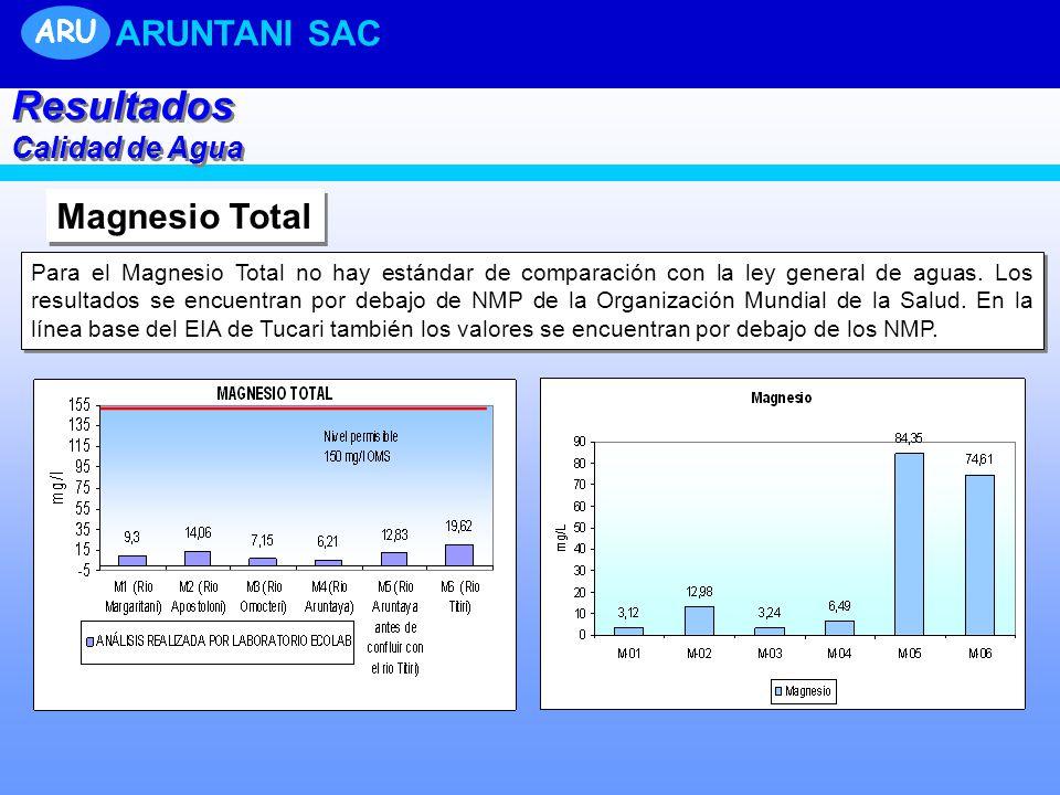 Resultados ARUNTANI SAC Magnesio Total ARU Calidad de Agua