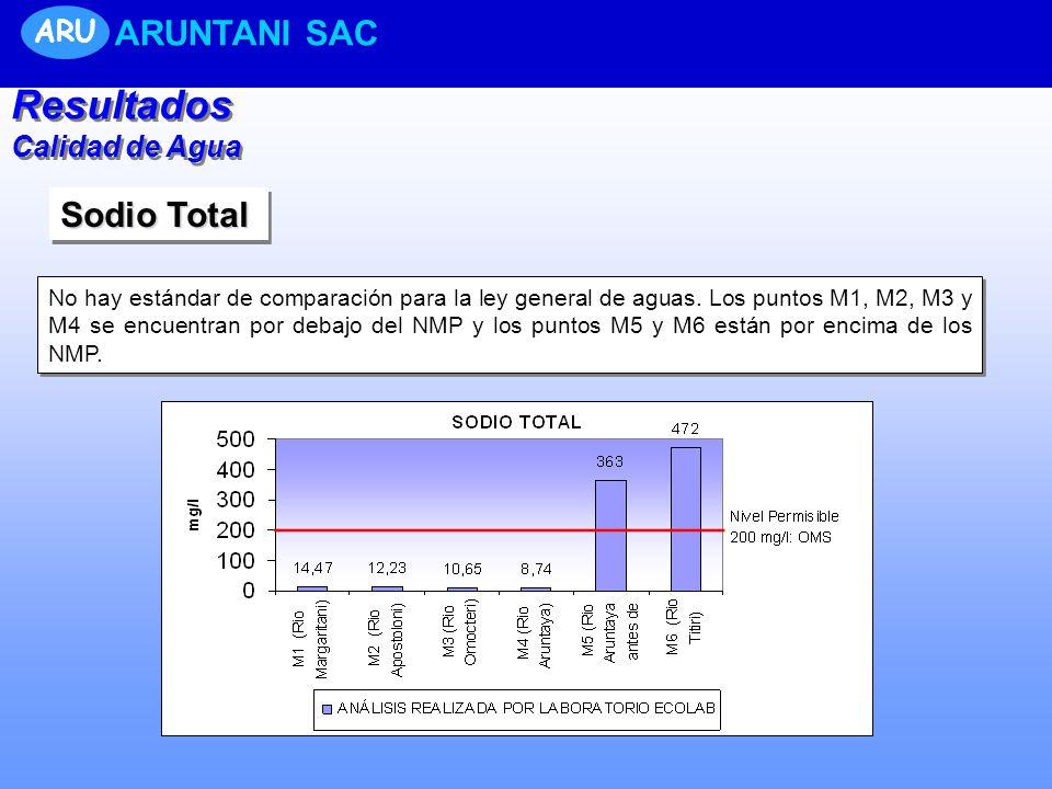 Resultados ARUNTANI SAC Sodio Total ARU Calidad de Agua