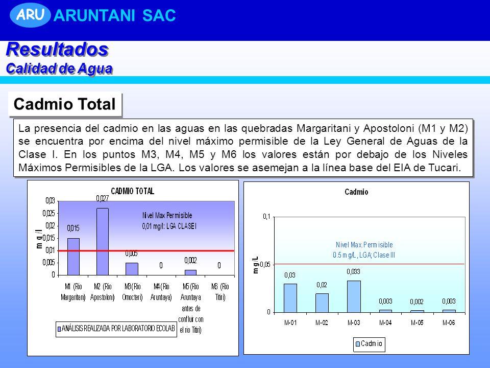 Resultados ARUNTANI SAC Cadmio Total ARU Calidad de Agua