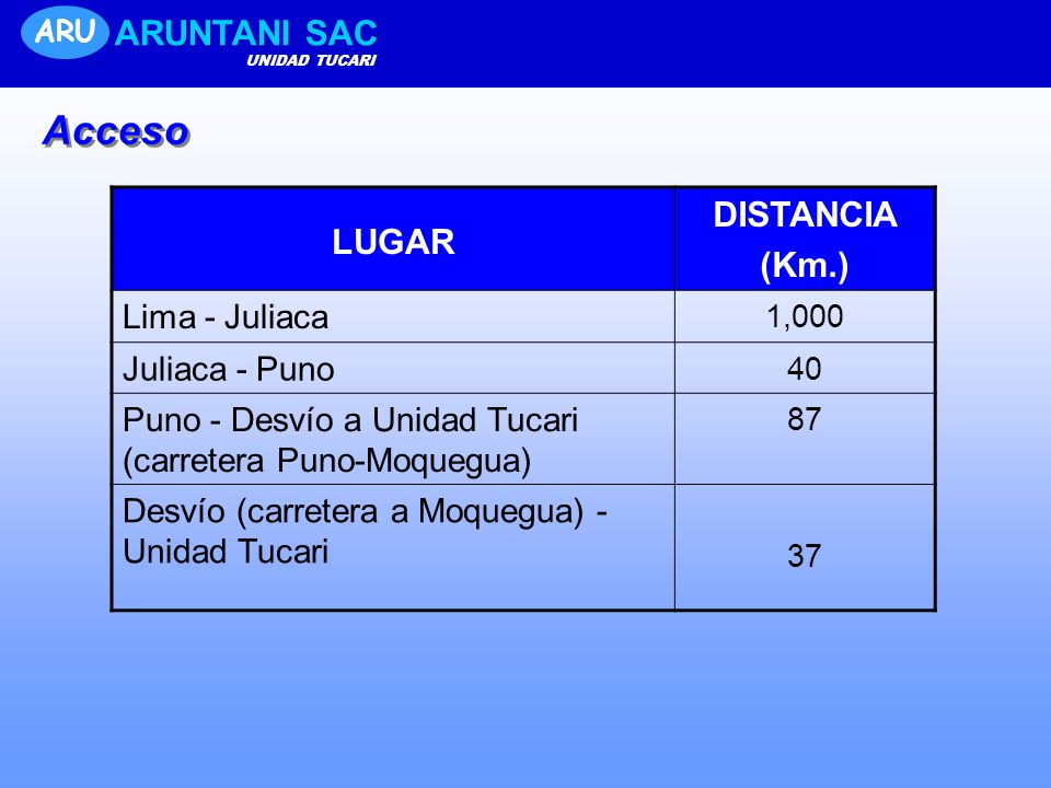Acceso ARUNTANI SAC DISTANCIA LUGAR (Km.) Lima - Juliaca