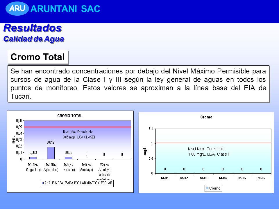 Resultados ARUNTANI SAC Cromo Total ARU Calidad de Agua