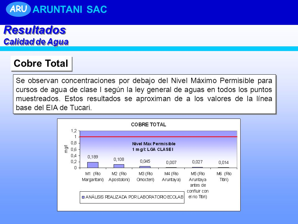 Resultados ARUNTANI SAC Cobre Total ARU Calidad de Agua