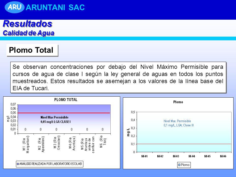 Resultados ARUNTANI SAC Plomo Total ARU Calidad de Agua