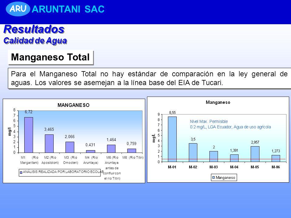 Resultados ARUNTANI SAC Manganeso Total ARU Calidad de Agua