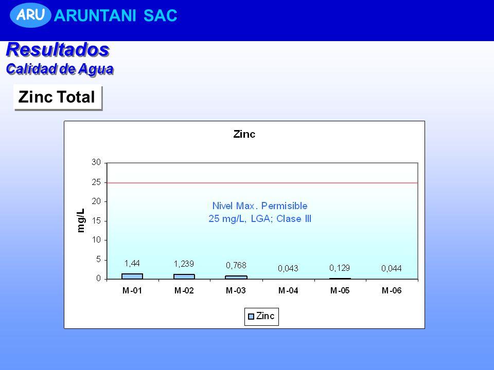 ARU ARUNTANI SAC Resultados Calidad de Agua Zinc Total